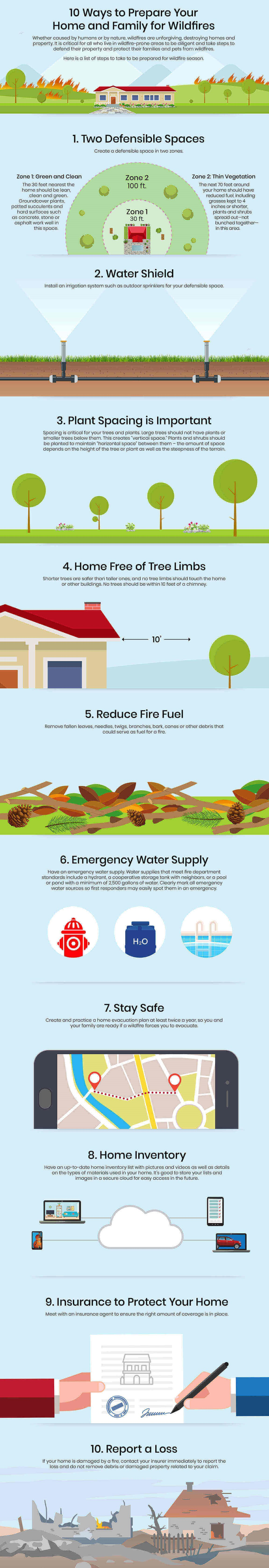 Tips for Wildfire Protection